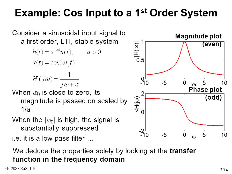 Example: Cos Input to a 1st Order System