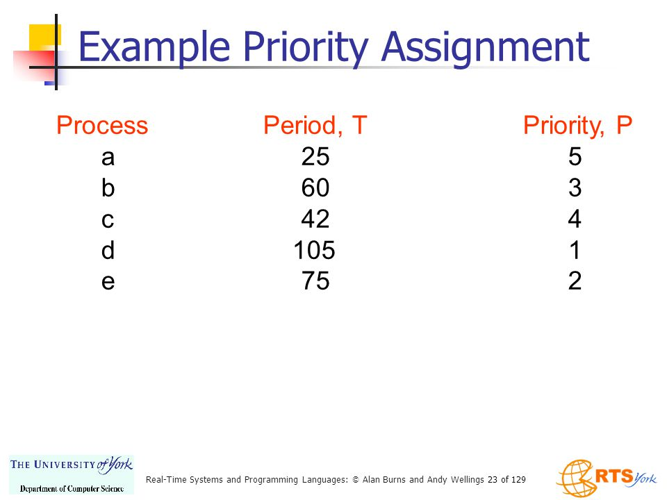 Example Priority Assignment