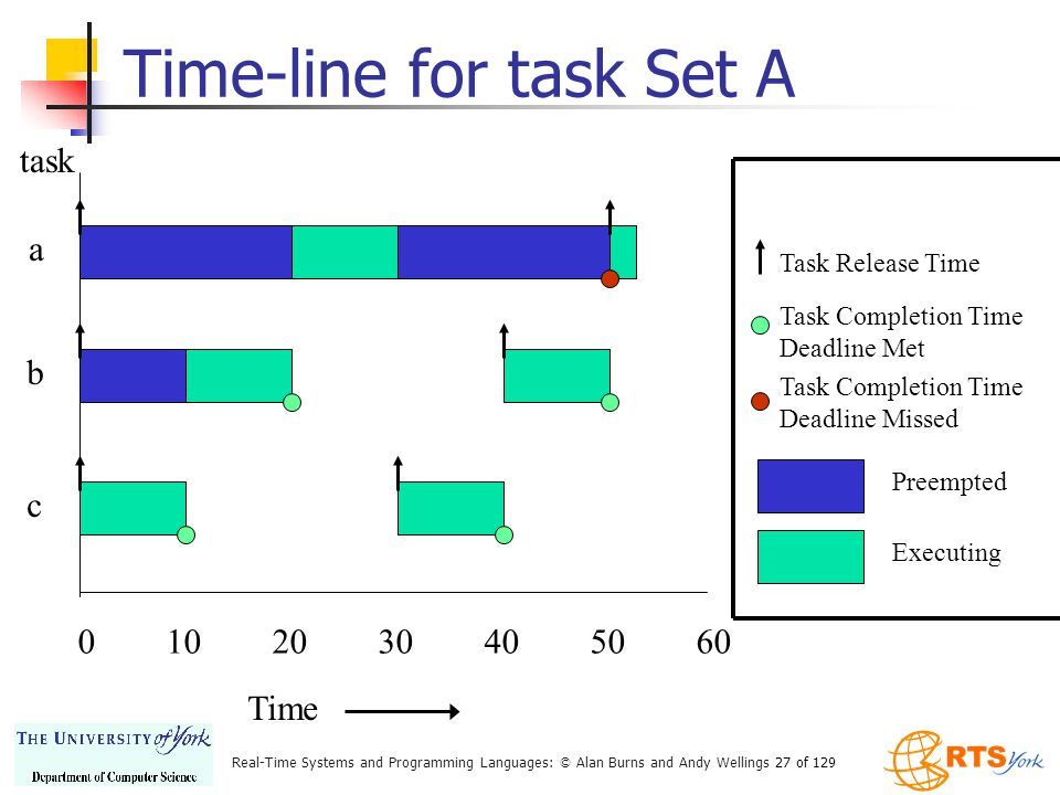 Time-line for task Set A