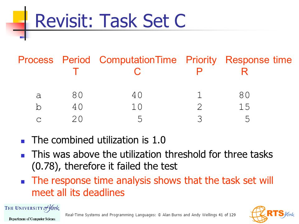 Revisit: Task Set C Process Period ComputationTime Priority Response time. T C P R.