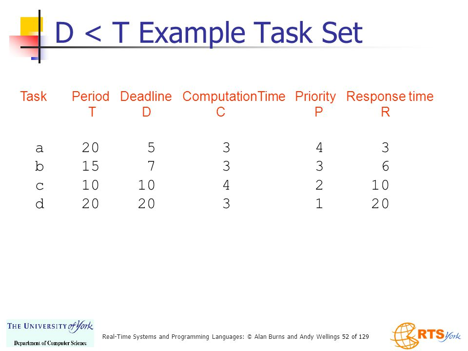 D < T Example Task Set