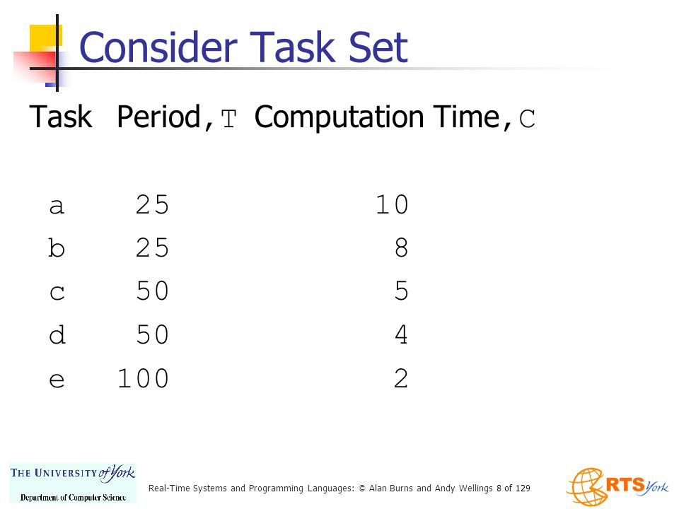 Consider Task Set Task Period,T Computation Time,C a 25 10 b 25 8