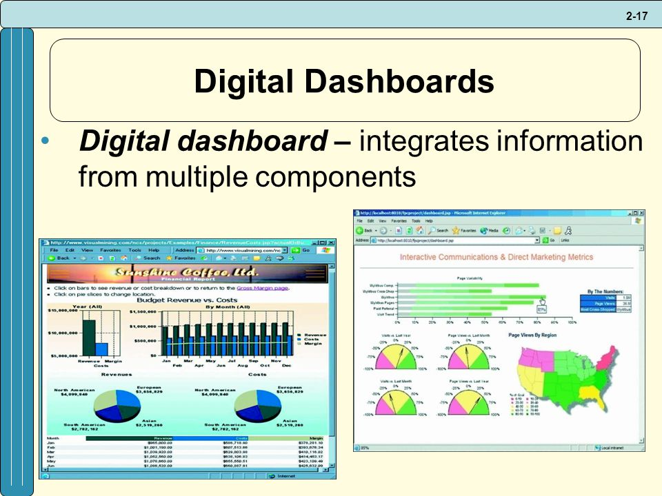 Digital Dashboards Digital dashboard – integrates information from multiple components