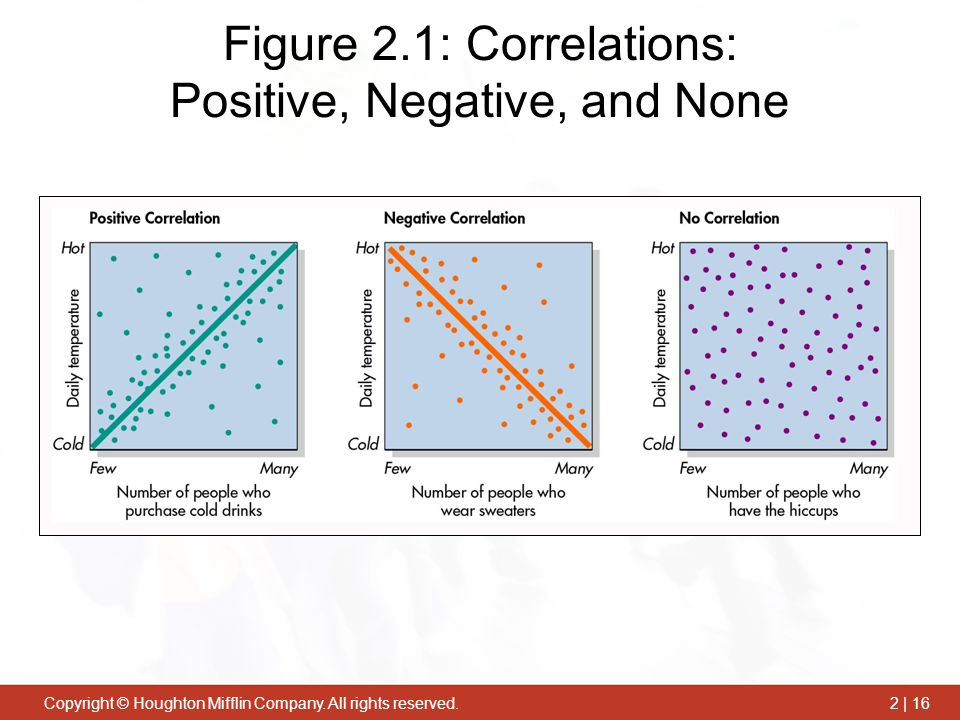Figure 2.1: Correlations: Positive, Negative, and None