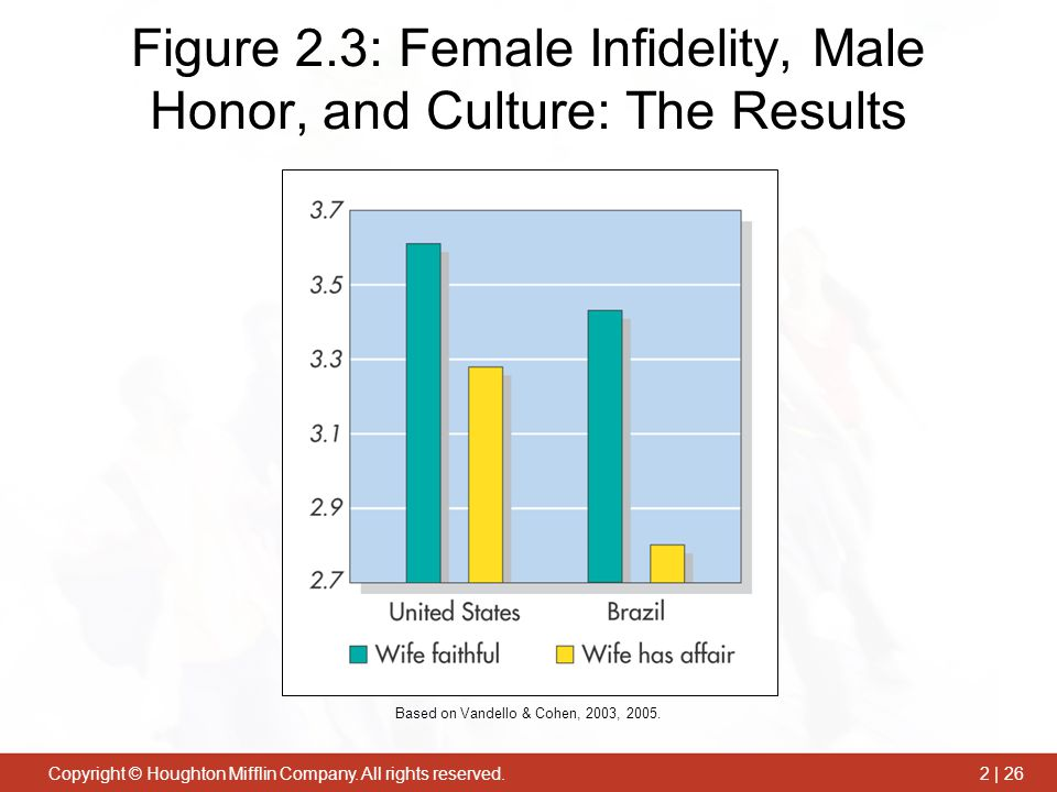 Figure 2.3: Female Infidelity, Male Honor, and Culture: The Results