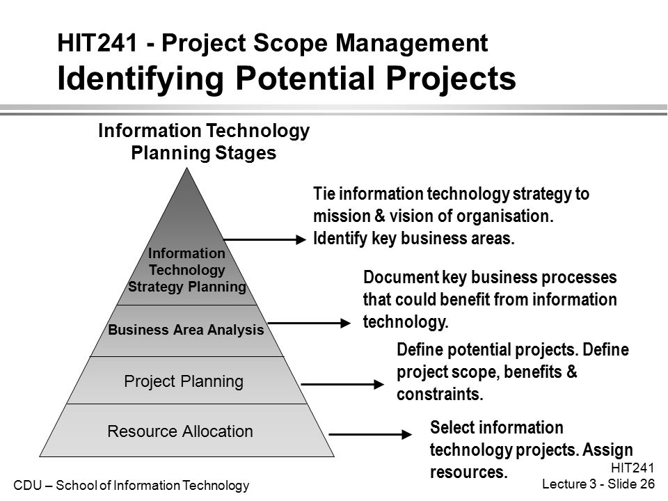 HIT241 - Project Scope Management Identifying Potential Projects