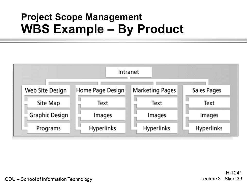 Project Scope Management WBS Example – By Product