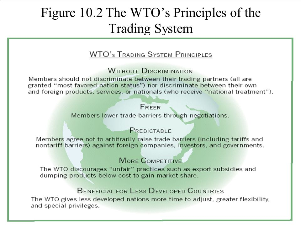Figure 10.2 The WTO's Principles of the Trading System