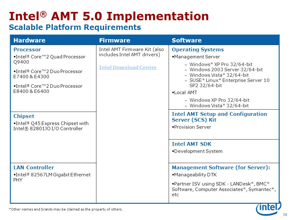 Intel® Active Management Technology For Embedded Systems
