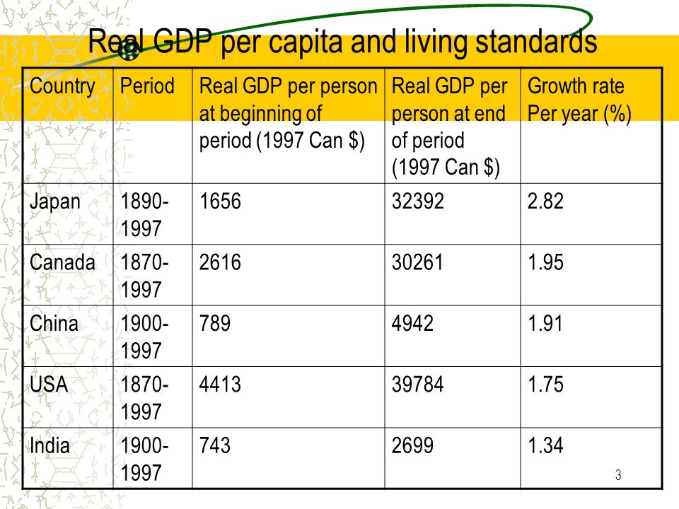 Real GDP per capita and living standards