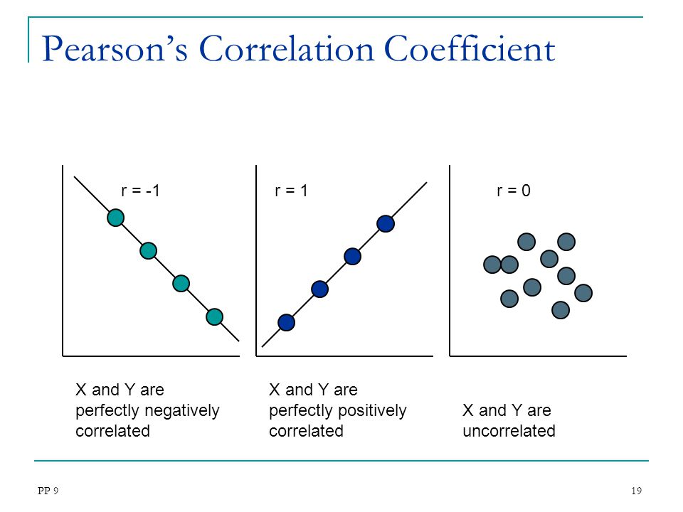 Pearson's Correlation Coefficient
