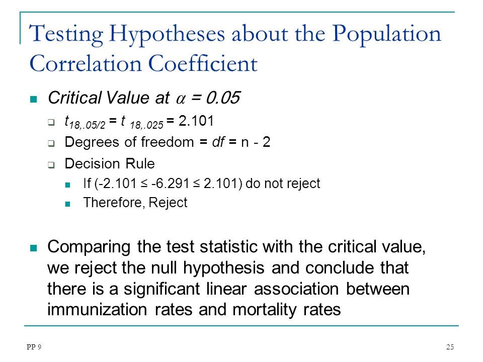 Testing Hypotheses about the Population Correlation Coefficient