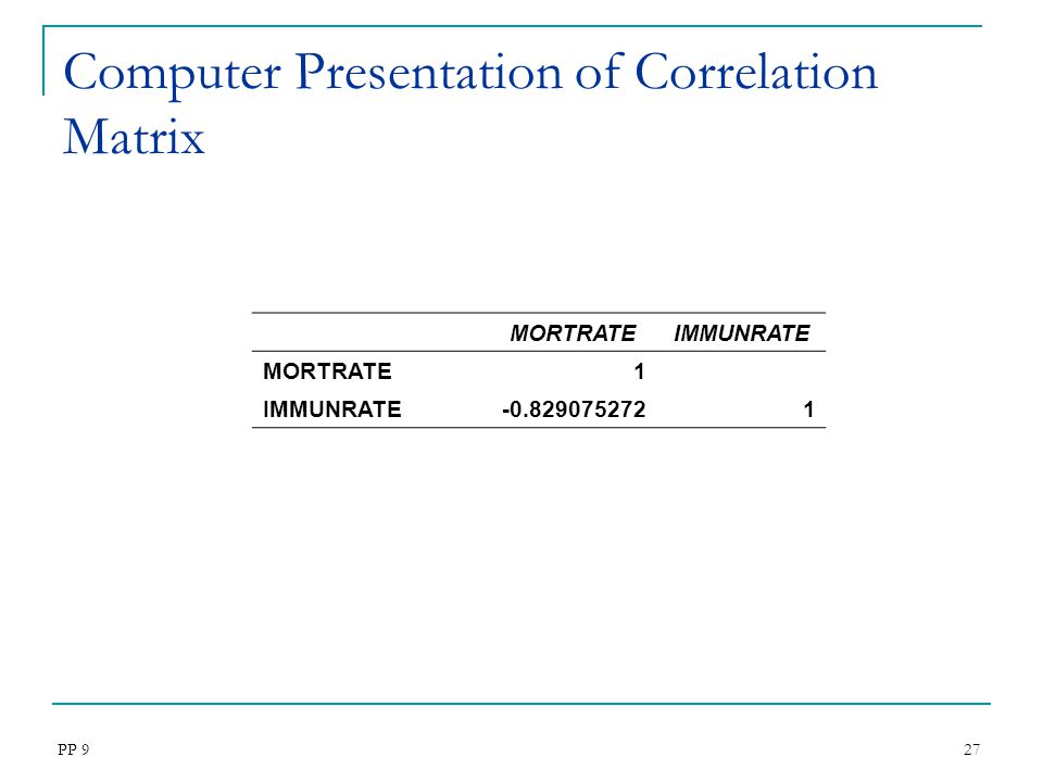 Computer Presentation of Correlation Matrix