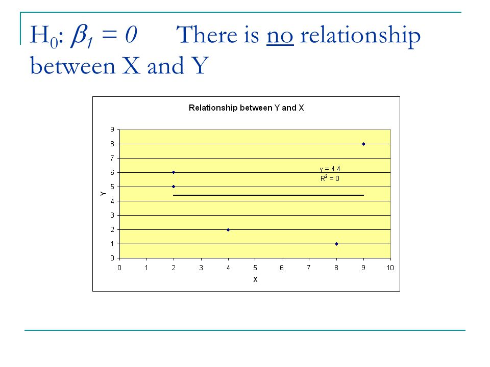 H0: 1 = 0 There is no relationship between X and Y