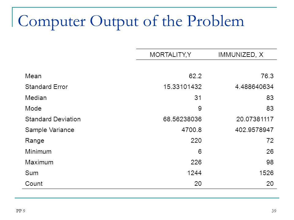 Computer Output of the Problem