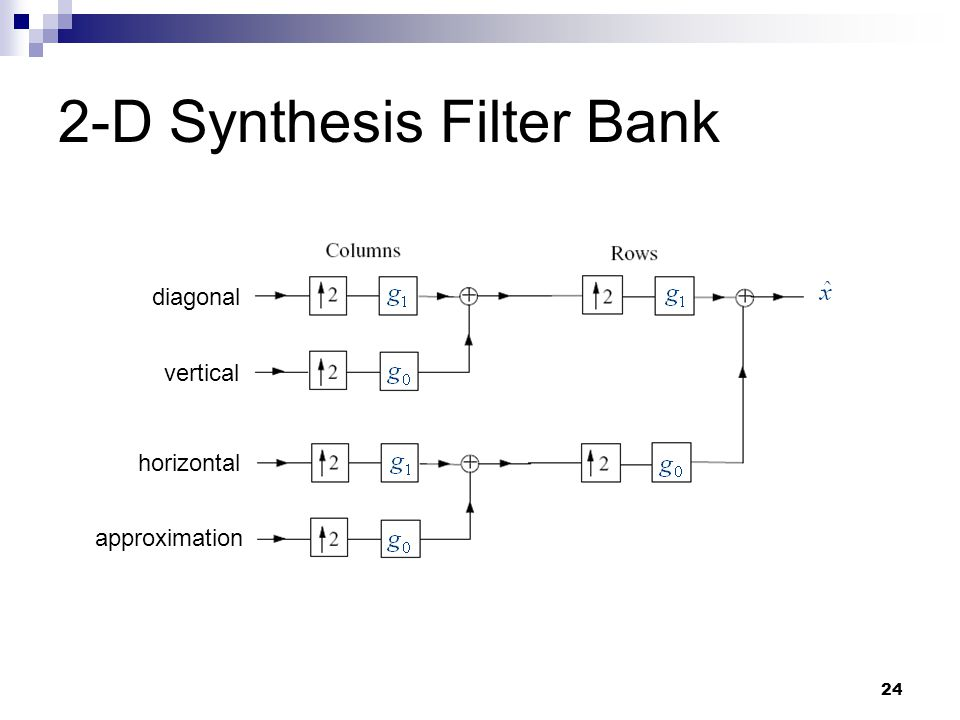 2-D Synthesis Filter Bank