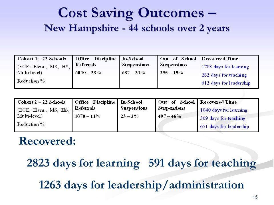 Cost Saving Outcomes – New Hampshire - 44 schools over 2 years