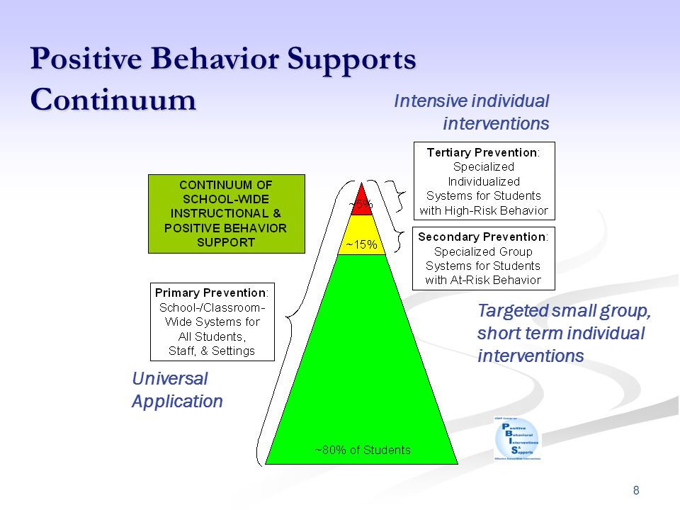 Positive Behavior Supports Continuum