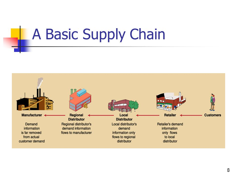 riordan supply chain management theory We will write a custom essay sample on inventory management system proposal  supply chain riordan will benefit greatly by implementing  theory of knowledge.