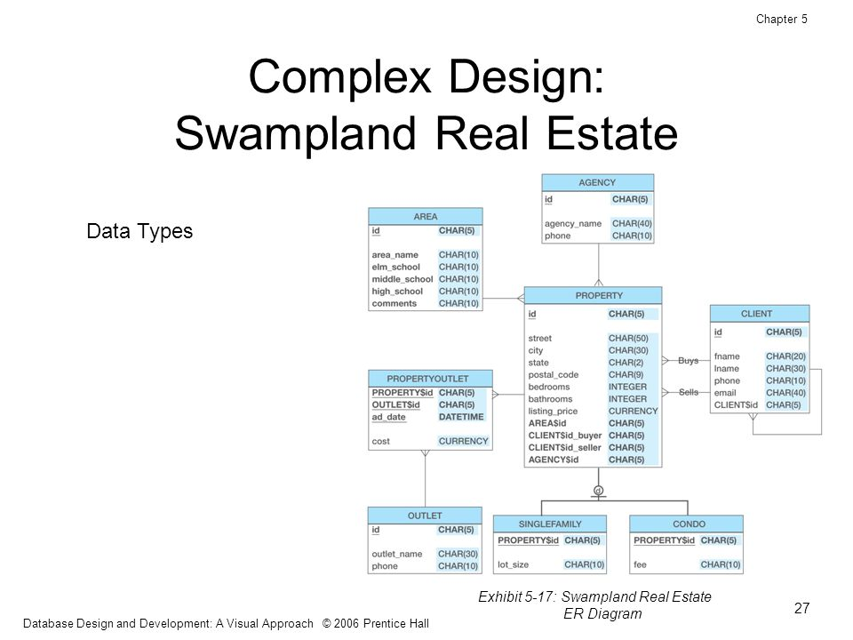 Database Design And Development A Visual Approach Ppt Download