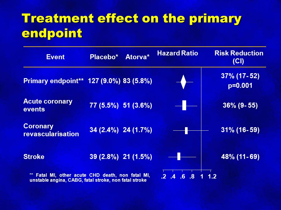 Treatment effect on the primary endpoint