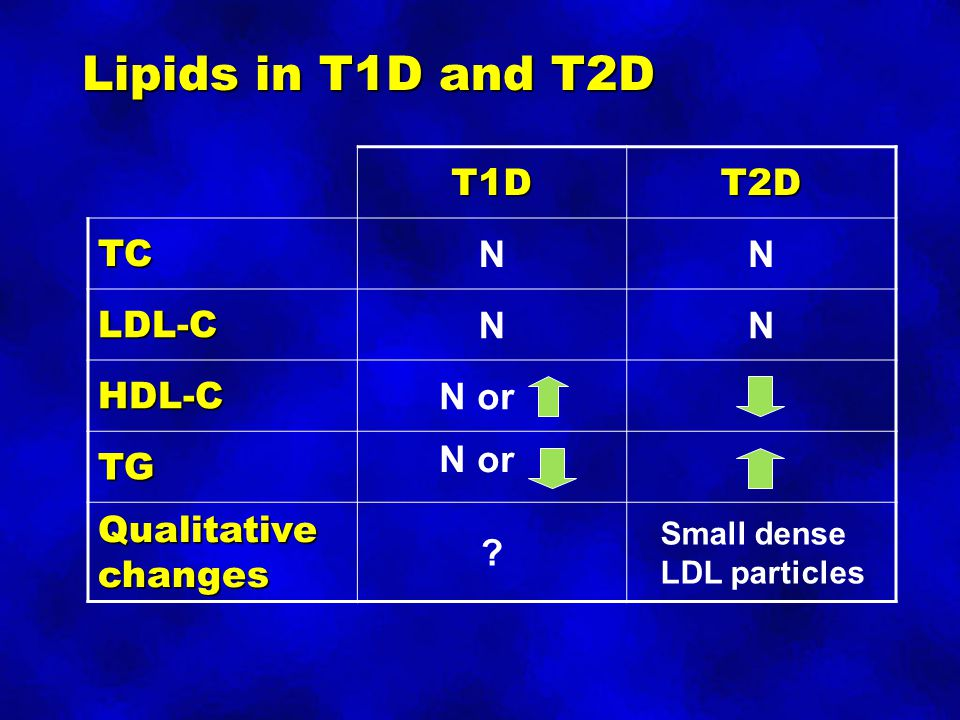 Lipids in T1D and T2D T1D T2D TC N LDL-C HDL-C N or TG