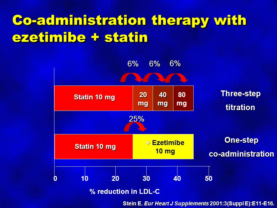 Co-administration therapy with ezetimibe + statin