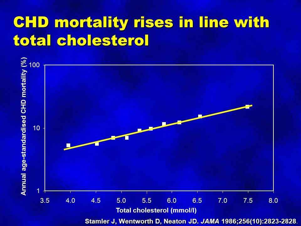 CHD mortality rises in line with total cholesterol