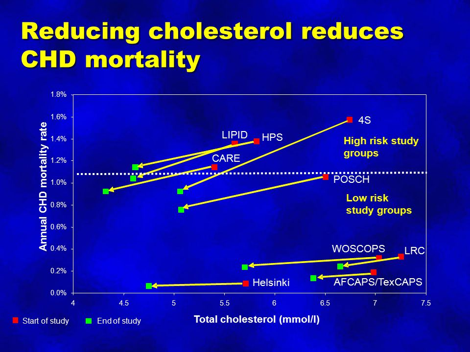 Reducing cholesterol reduces CHD mortality
