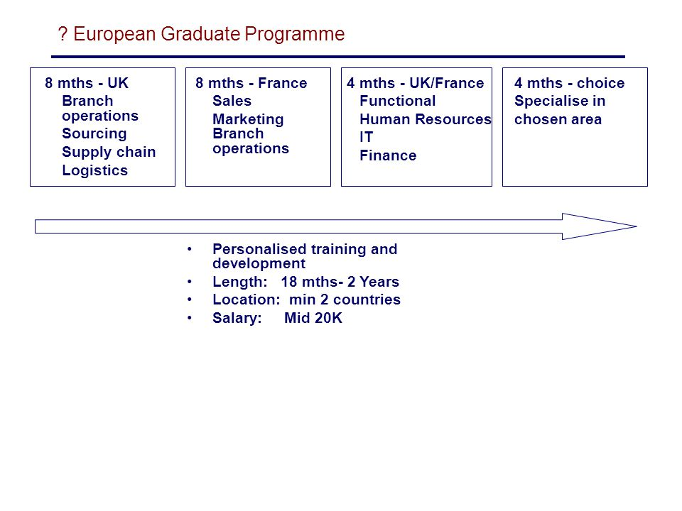 Graduate Training Schemes Outline of international programmes - ppt