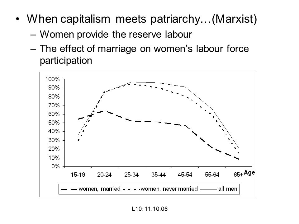 When capitalism meets patriarchy…(Marxist)