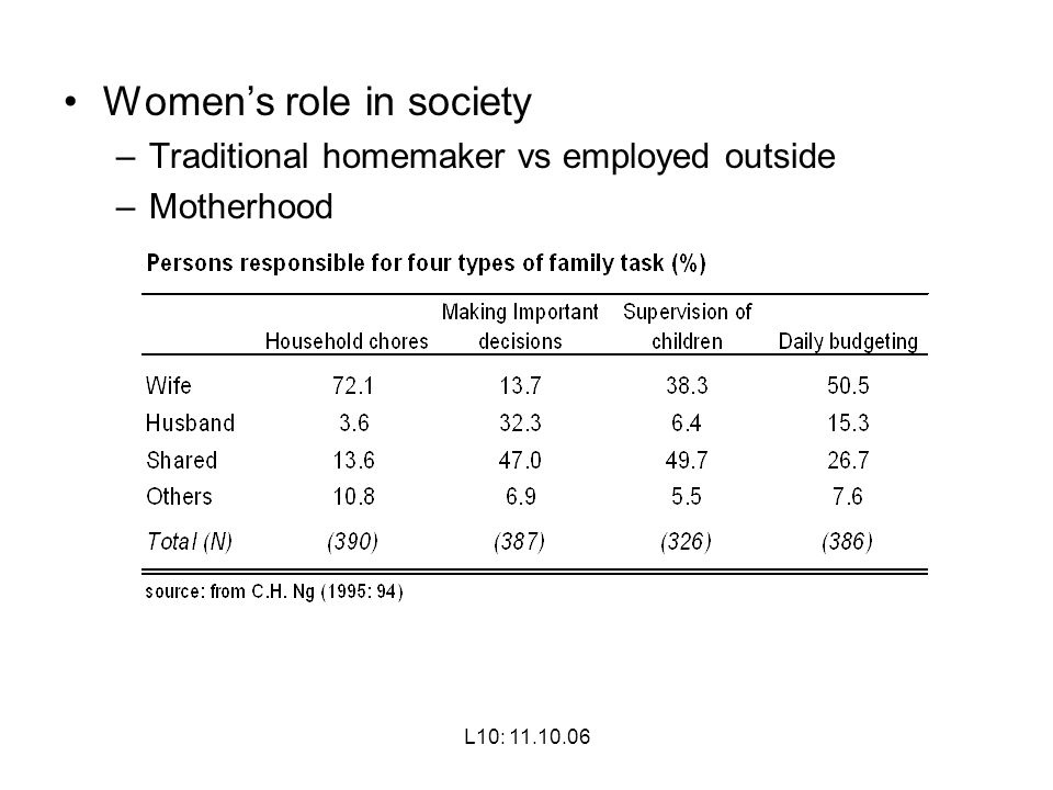 Women's role in society