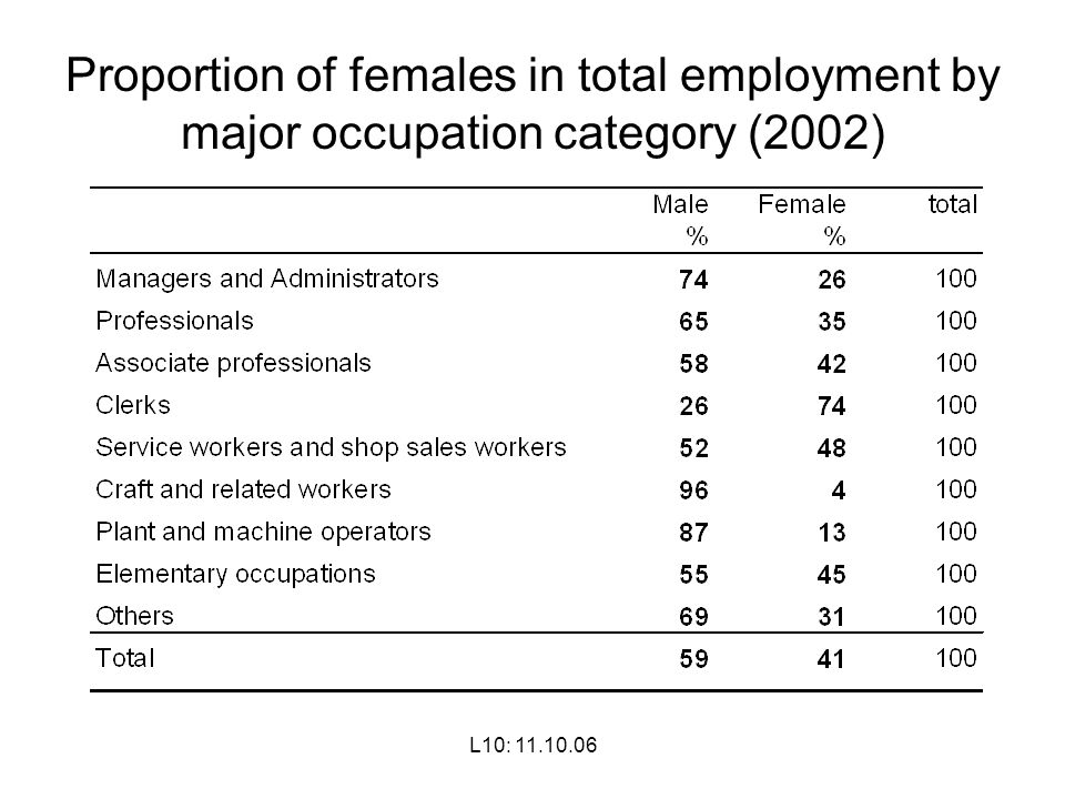 Proportion of females in total employment by major occupation category (2002)