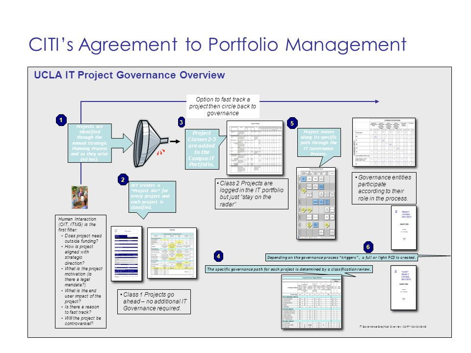 A Portfolio Management Process Structure For Ucla Ppt Download