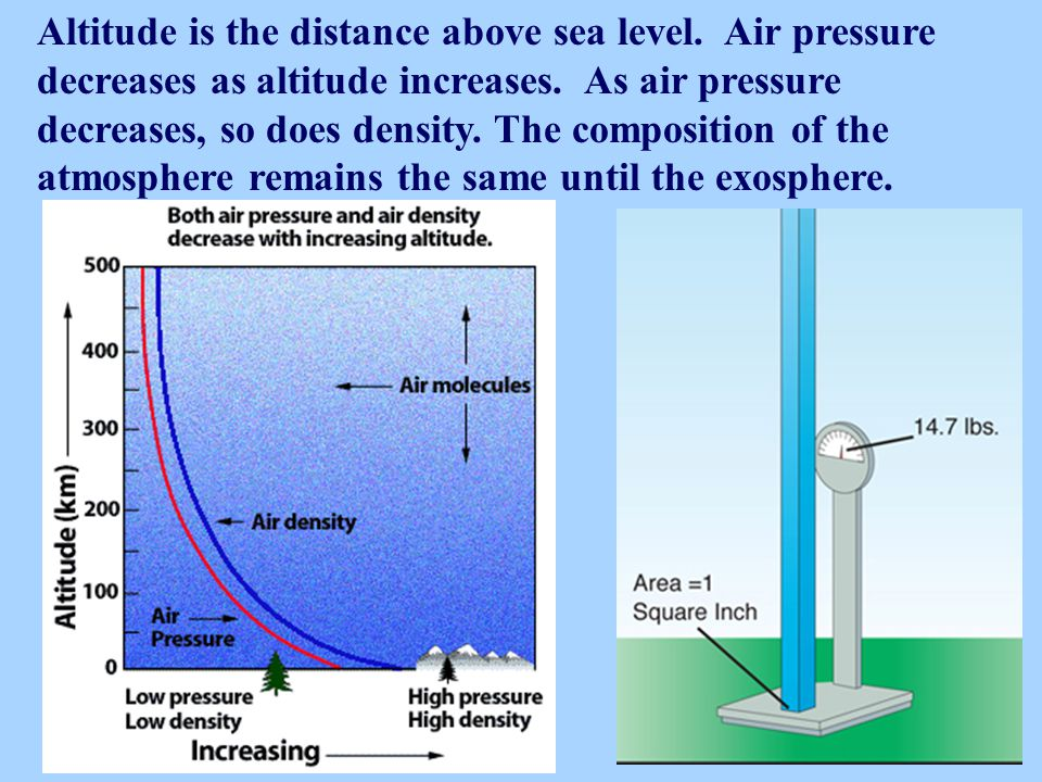 Altitude is the distance above sea level