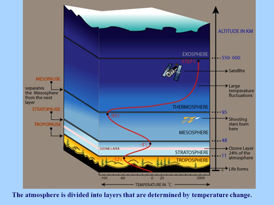 The atmosphere is divided into layers that are determined by temperature change.