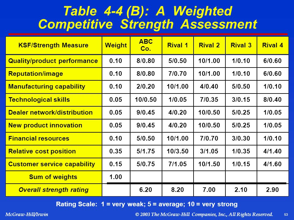 Table 4 B A Weighted Competitive Strength Assessment