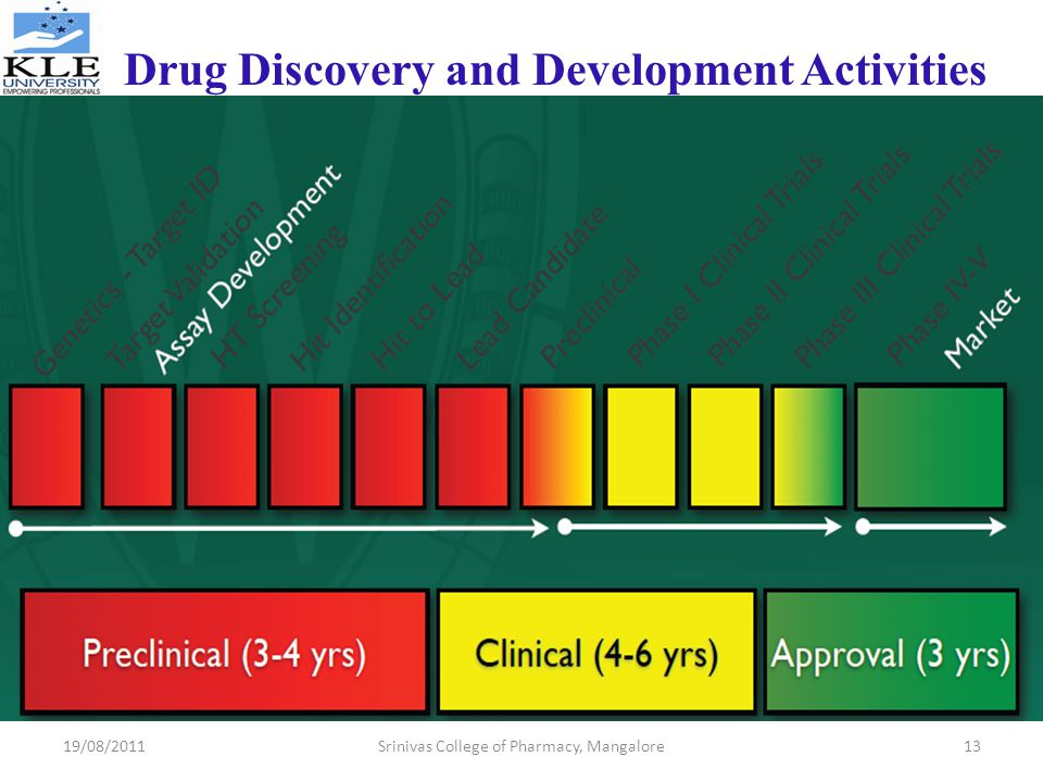 Drug Discovery and Development Activities