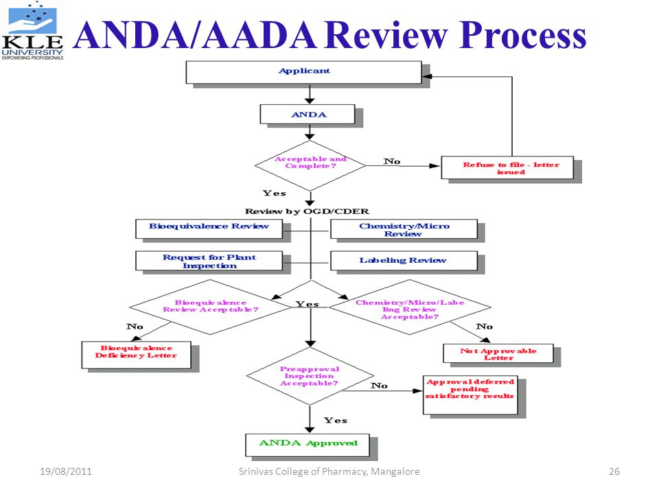 ANDA/AADA Review Process