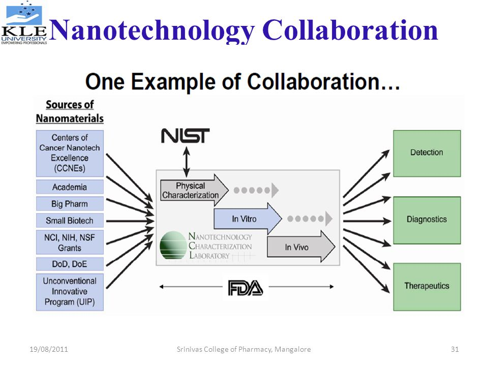 Nanotechnology Collaboration