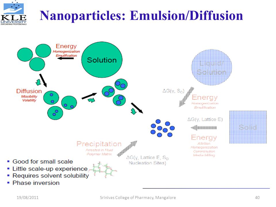 Nanoparticles: Emulsion/Diffusion
