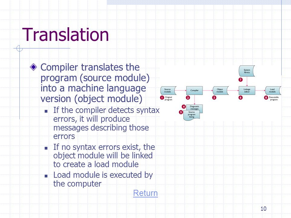 Translation Compiler translates the program (source module) into a machine language version (object module)