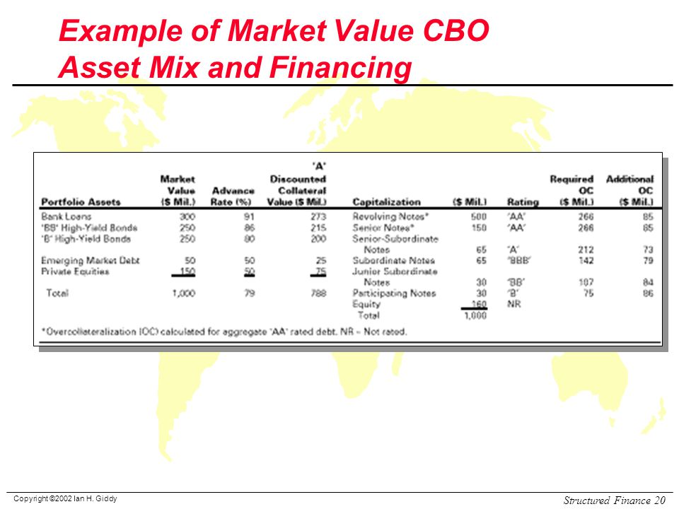 Example of Market Value CBO Asset Mix and Financing