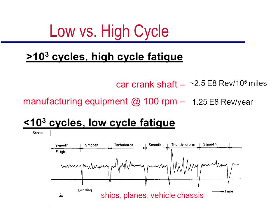 Low vs. High Cycle >103 cycles, high cycle fatigue