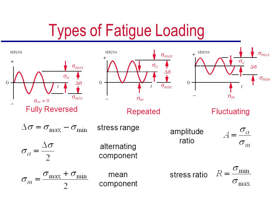 Types of Fatigue Loading
