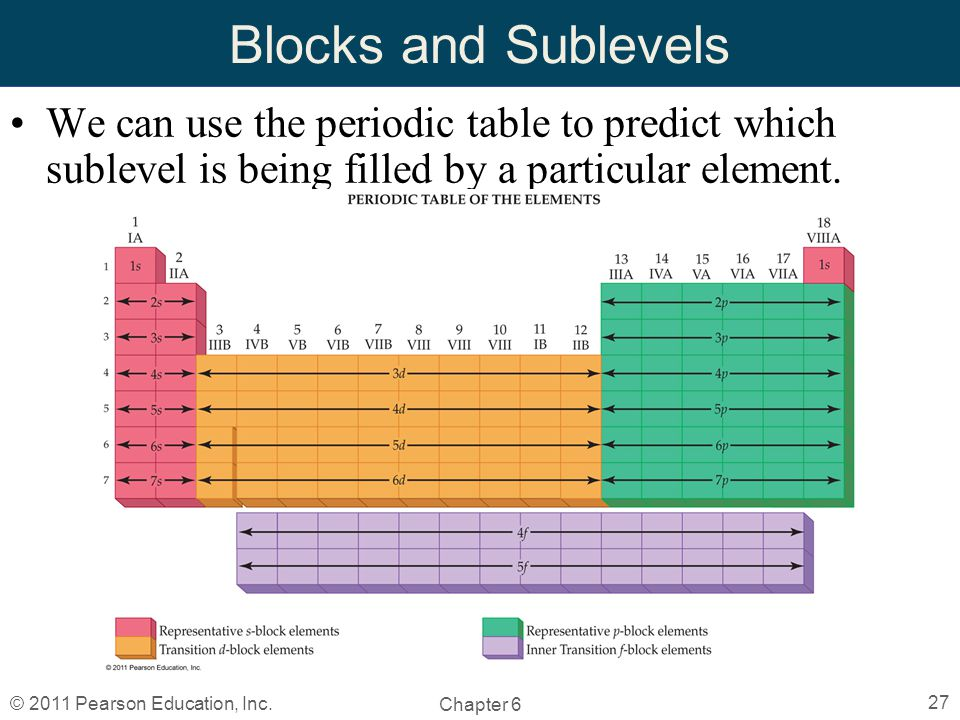 Chapter 6 the periodic table by christopher hamaker ppt video blocks and sublevels we can use the periodic table to predict which sublevel is being filled urtaz Choice Image