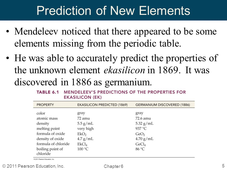 Chapter 6 the periodic table by christopher hamaker ppt video prediction of new elements urtaz Gallery