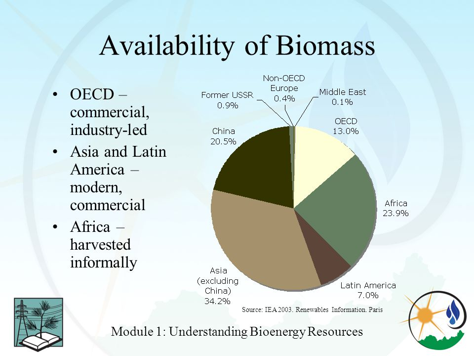 Availability of Biomass
