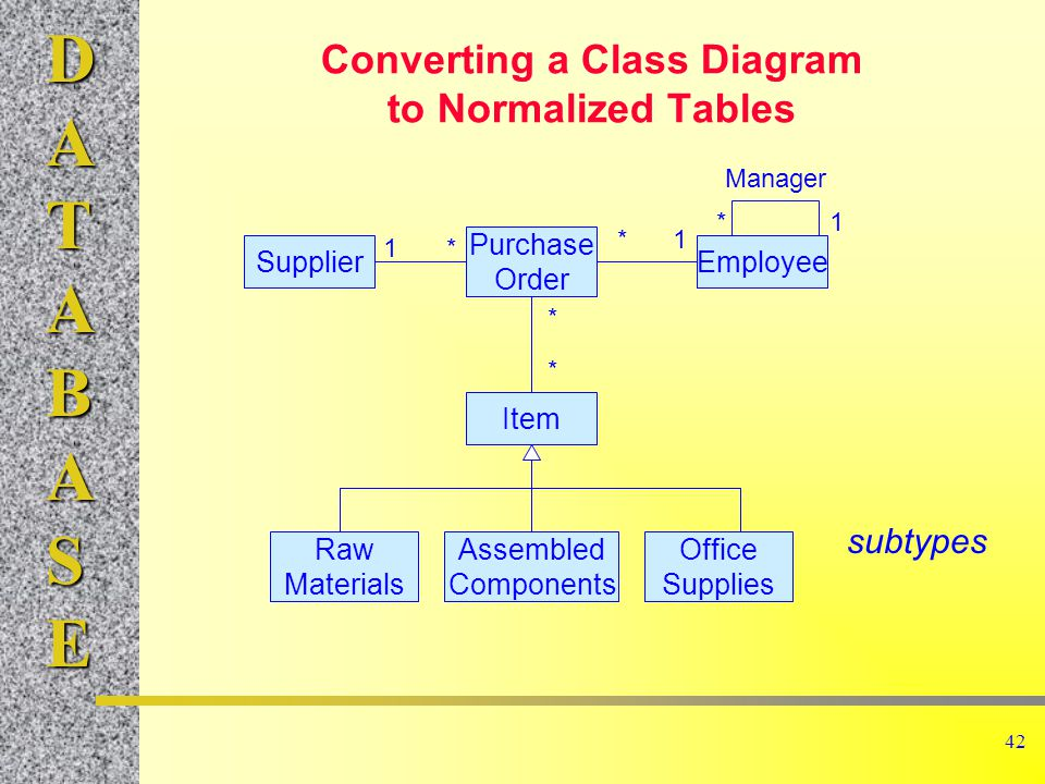 Database management systems ppt download converting a class diagram to normalized tables ccuart Choice Image