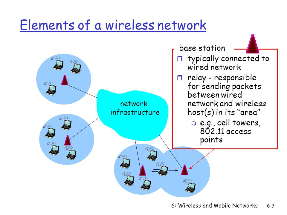 Chapter 6 outline 6.1 Introduction Wireless - ppt video online download